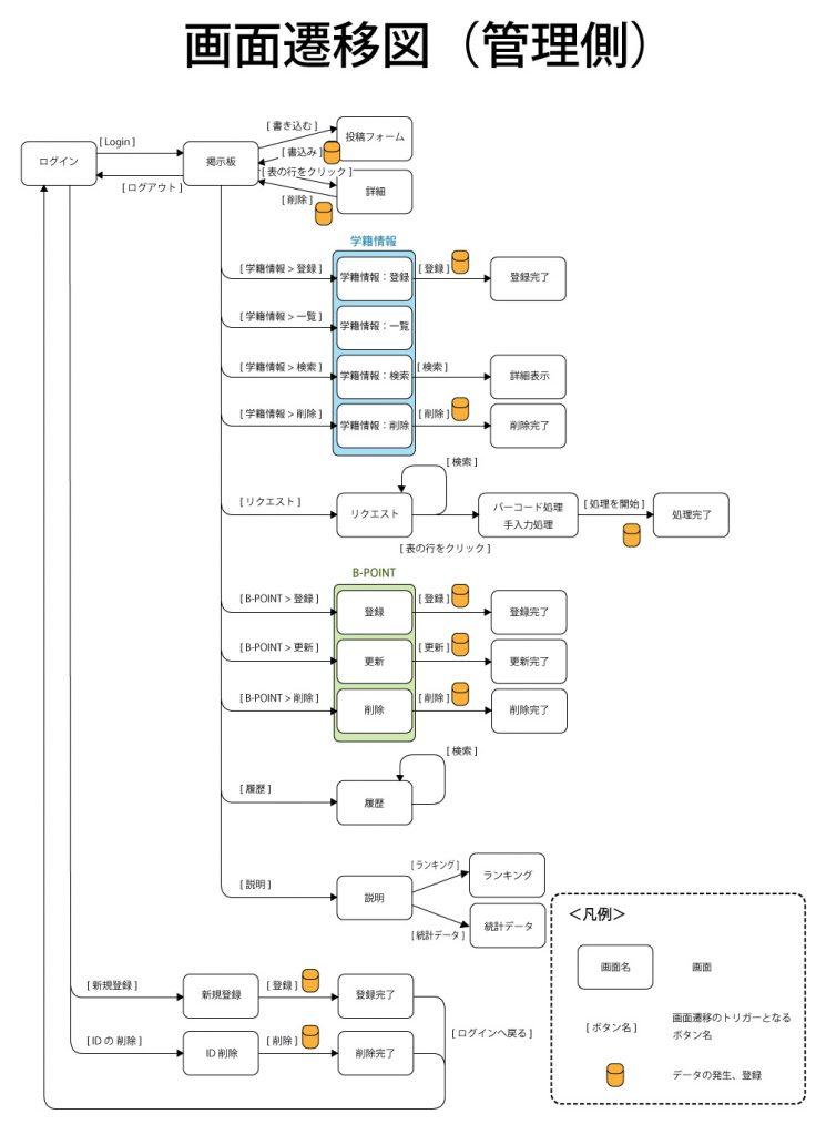B11 画面遷移図(管理側)