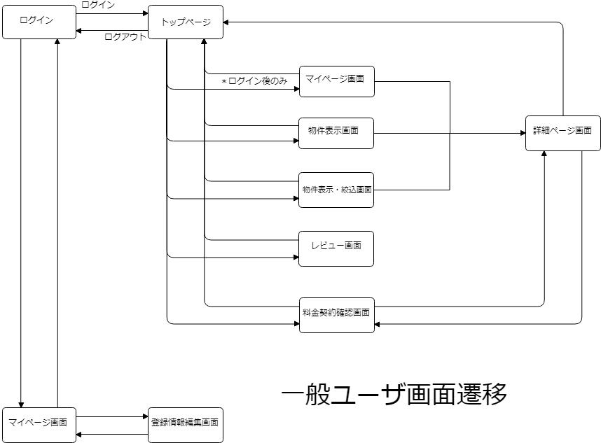 B16-画面遷移図(一般ユーザ向け)