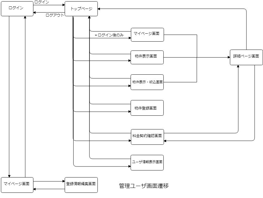 B16-画面遷移図(管理ユーザ向け)
