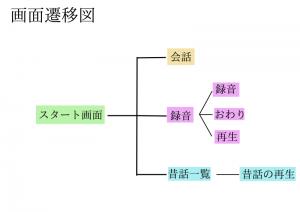 B06-画面遷移図