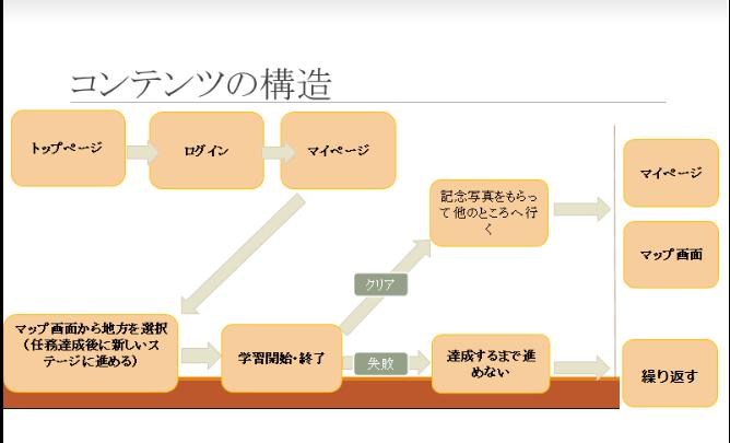 B11-画面遷移図