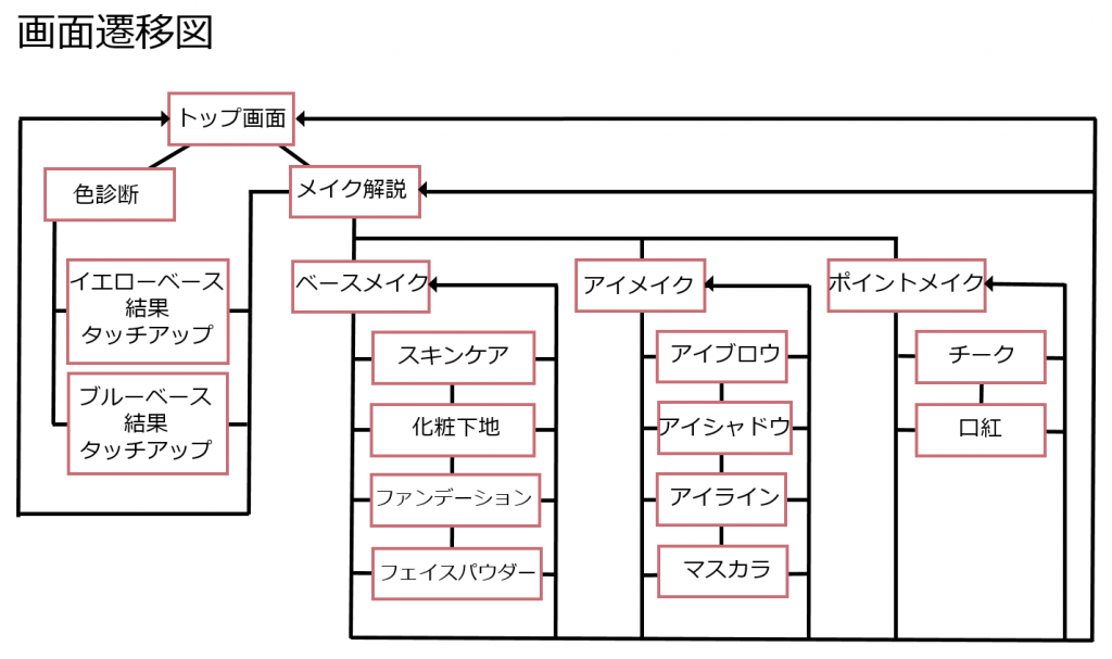 B05-画面遷移図