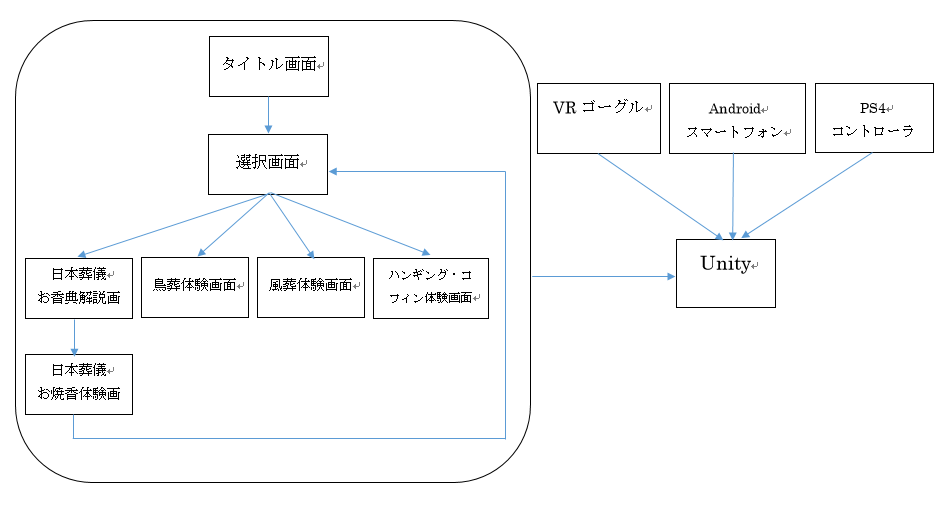 B03-画面遷移図・システム構成図
