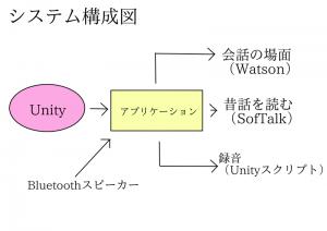 B06-システム構成図