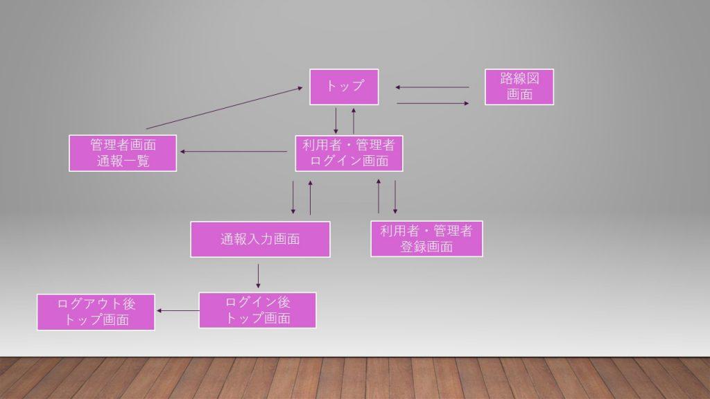 B05(SD-3) 画面遷移図