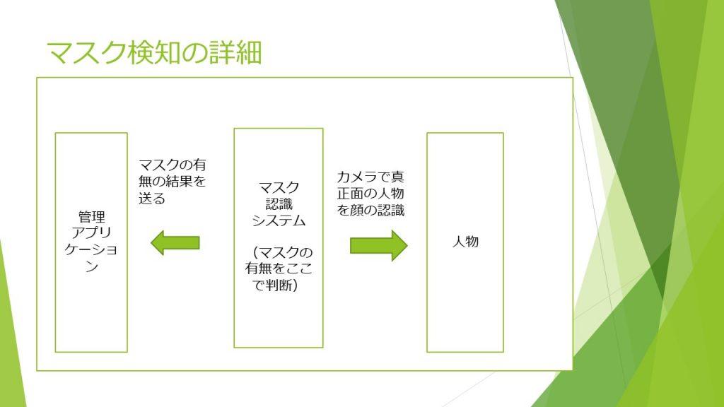 B11(SD-6) システム構成図