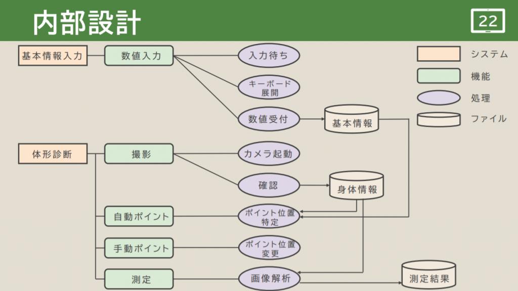 B04(ID_B) 内部設計図-1
