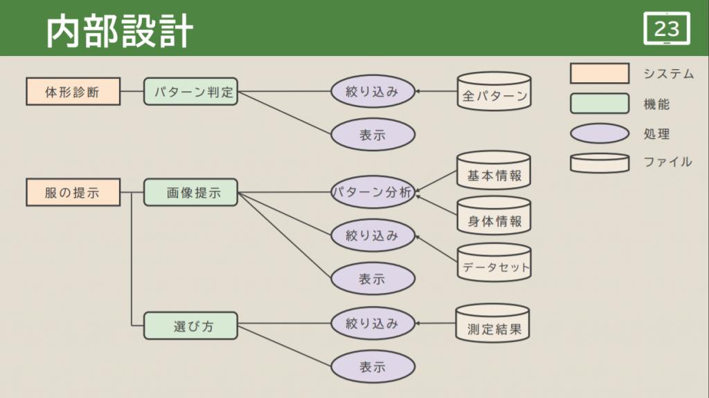 B04(ID_B) 内部設計図-2