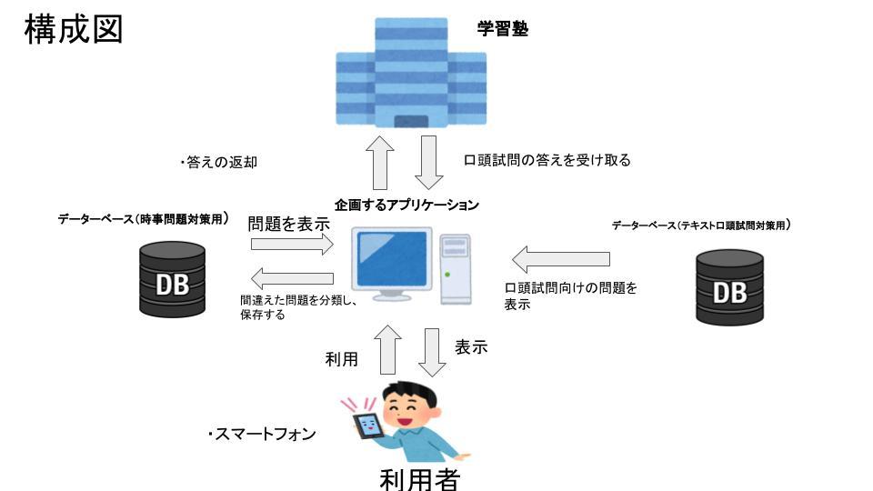 B15(SD-8) システム構成図